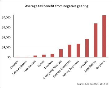 average-tax-benefit-from-negative-gearing-by-employment